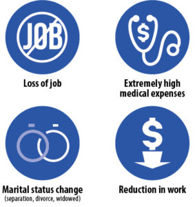 loss of job, extremely high medical expenses, marital status change (separation, divorce, widowed), reduction in work